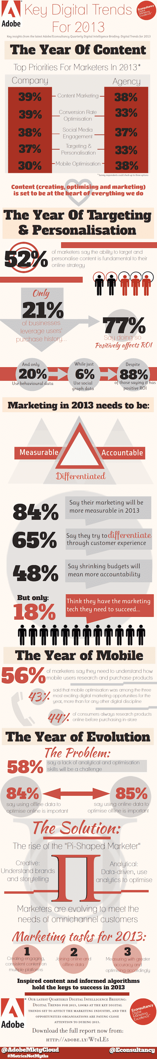 2013KeyMarketingTrends