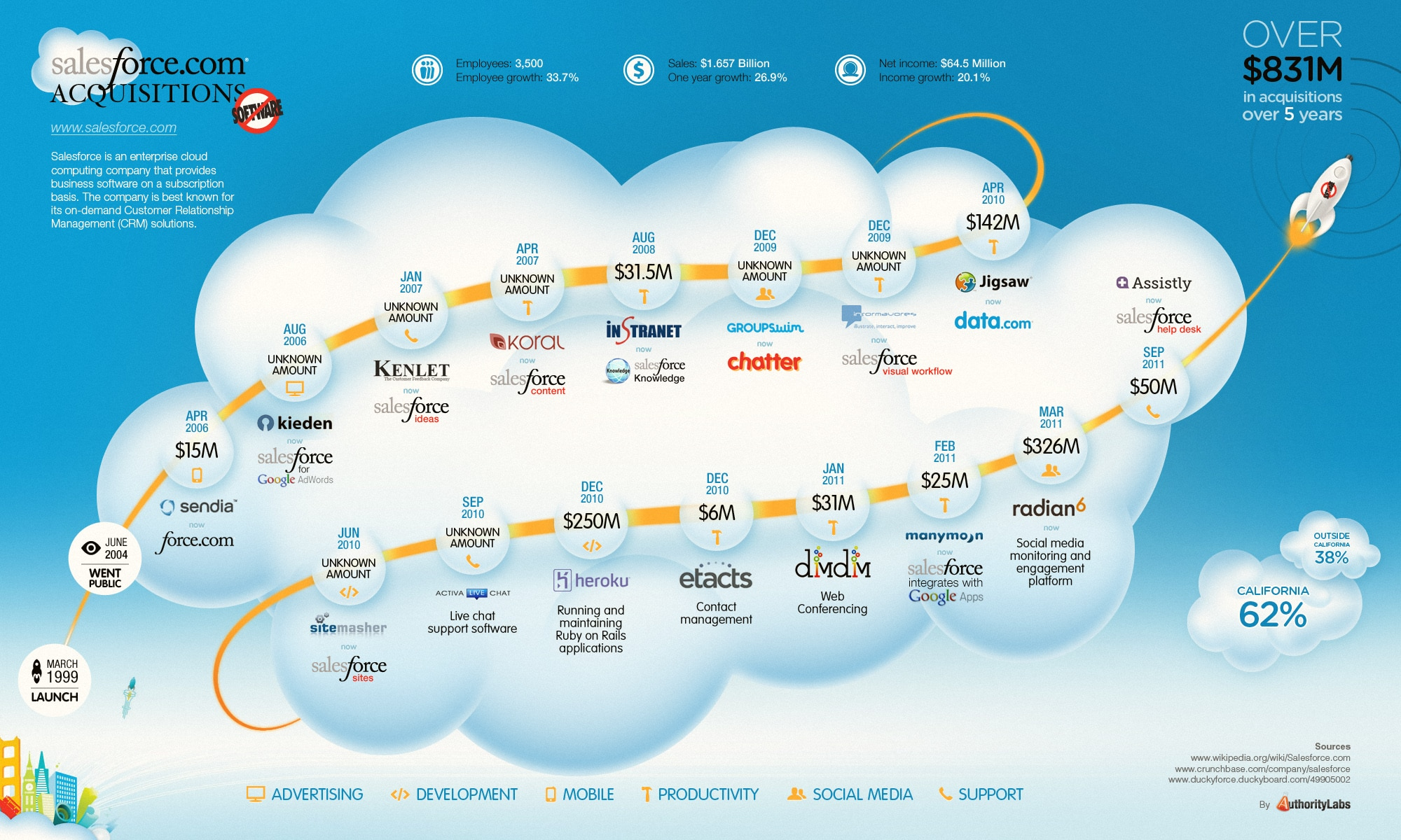 Salesforce Acquisitions Infographic