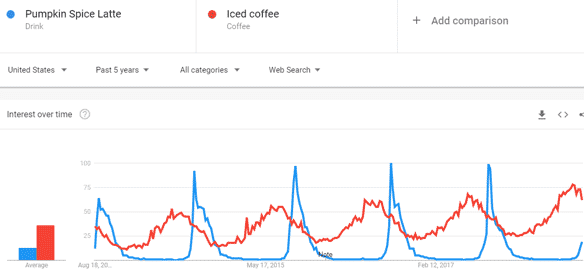 Why You Should Use Google Trends For SEO (And Fun)